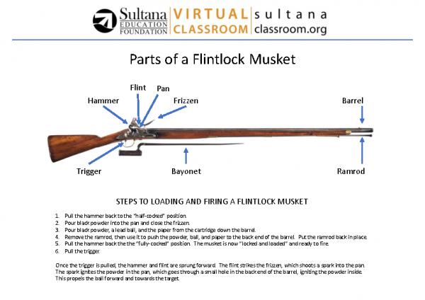 Flintlock Musket Visual Aid