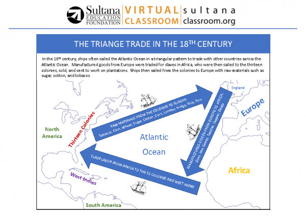 Triangle Trade Visual Aid